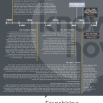 Franchising-Timeline-Infographic